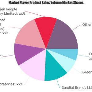 Organic Deodorant Market Growing Popularity and Emerging Trends